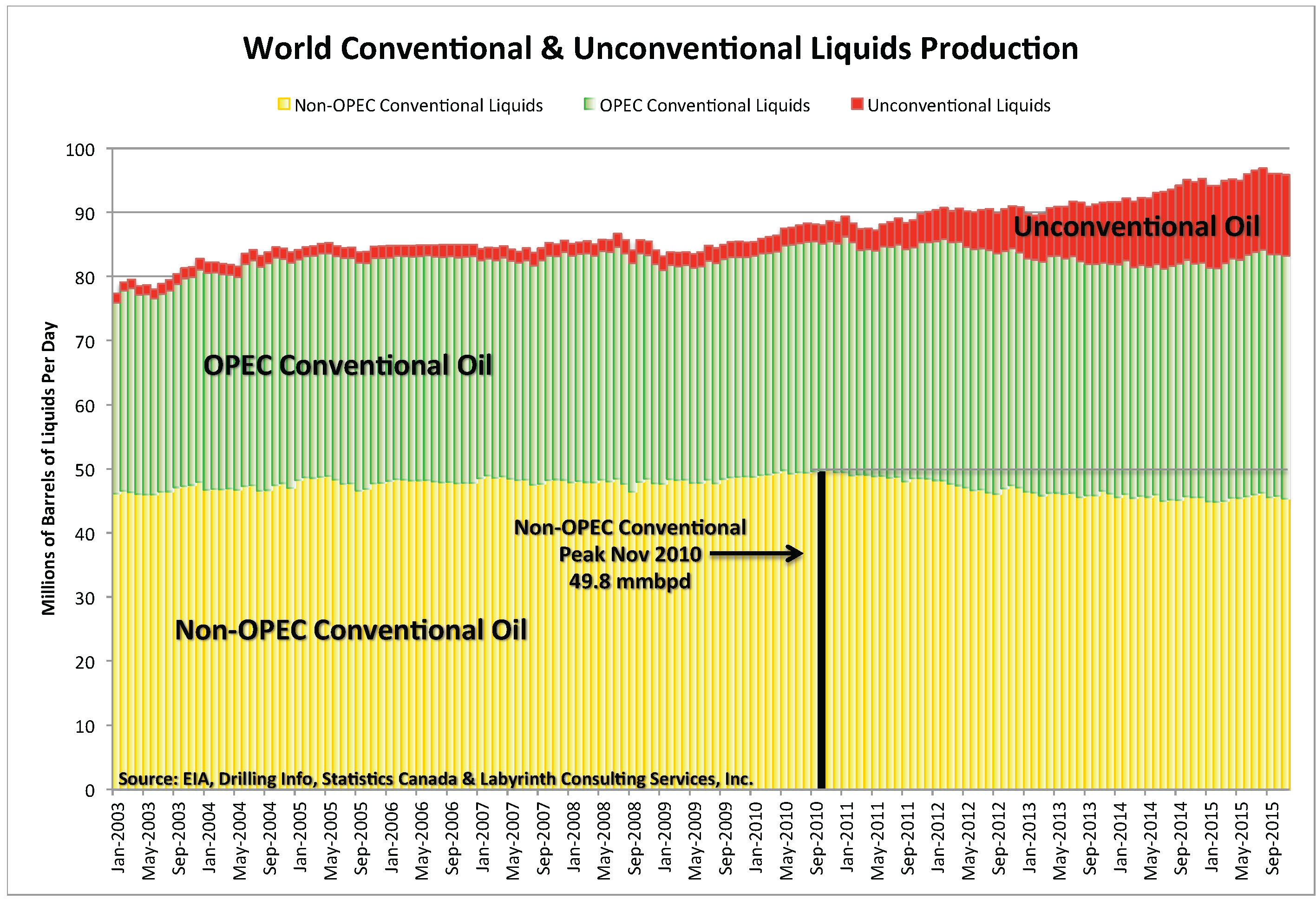 how much oil do we have That was sparked by worries that supply could not keep up with demand and has renewed concerns about how much oil we have the big question: how much do we need oil.