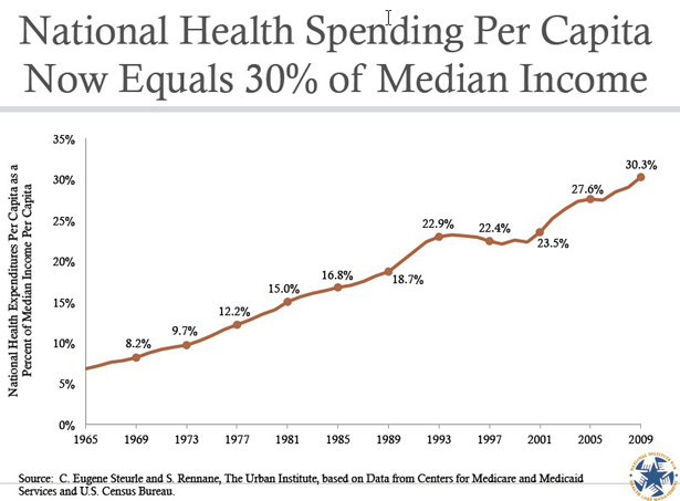 medical spending per capita as a percentage of